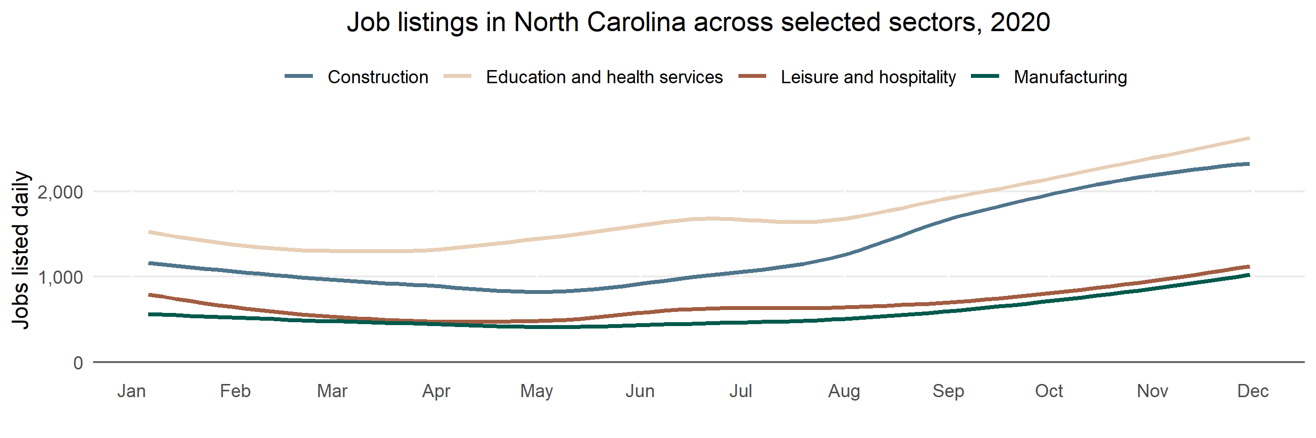 "A multiple line chart showing change titled ""Job listings in NC across various sectors.""  The y-axis represents number of job listings per week ranging from 0 to 2,000, and the x-axis is the date by month, ranging from January through October 2020. Education and health services had the highest percentage at any given period.  It is followed by construction and professional and business services. Public administration declined from January through September, and then jutted up in October. Leisure and hospitality wavered throughout the year, but began trending upwards in July. Information, natural resources and mining and other services were relatively stable."