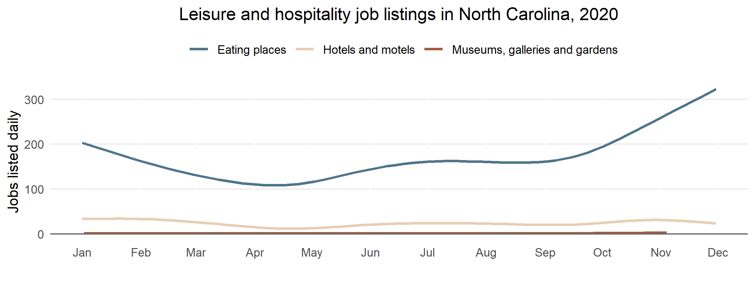 "A line chart titled ""Job listings in leisure and hospitality."" It has three lines, one representing eating places, another representing hotels and motels, and another representing museums, galleries, and gardens. The y-axis represents total daily job listings from 0 through 300. The x-axis represents the date, running from January 2020 to October 2020. Eating places declined early on, but began a steep rise in October.  Hotels and motels saw a modest dip in April 2020, but recovered.  Museums, galleries and gardens remained stable"