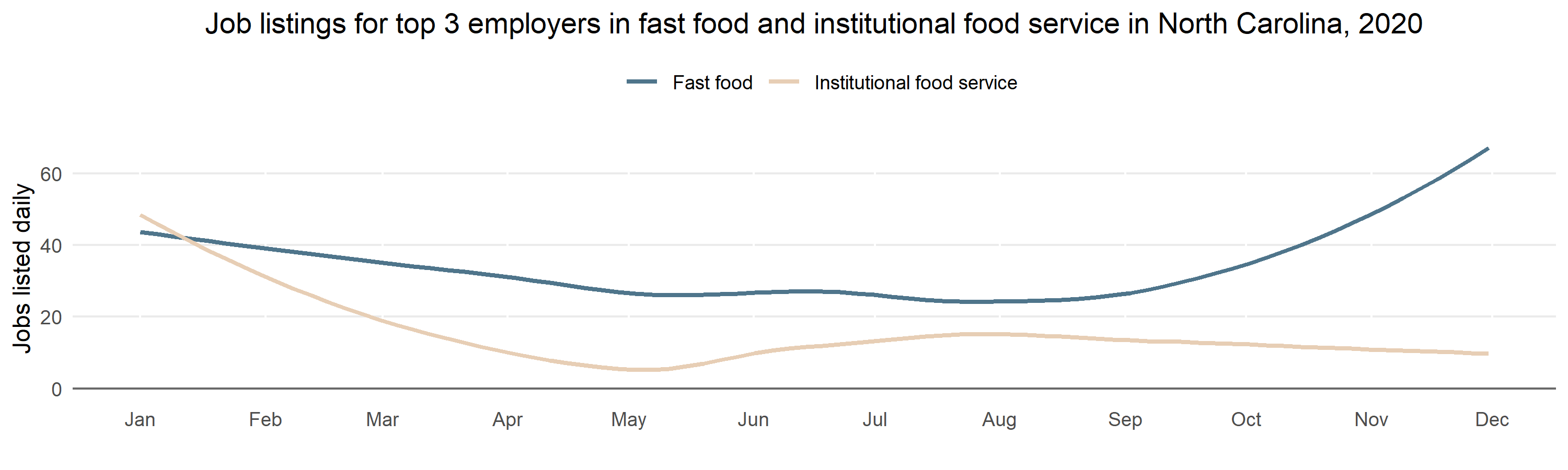 "A two-line line chart titled ""Job listings for top 3 employers in fast food and institutional food service.""  The lines represent fast food job postings and institutional food service job postings.  The y-axis represents total daily jobs, ranging from 0 to 60, and the x-axis represents the date, ranging from January 2020 to October 2020.  The fast food line trends downwards, but begins a drastic rise in October 2020. The institutional food service line crashes steeply in January 2020, and only makes a modest recovery before trending downwards again in August 2020."